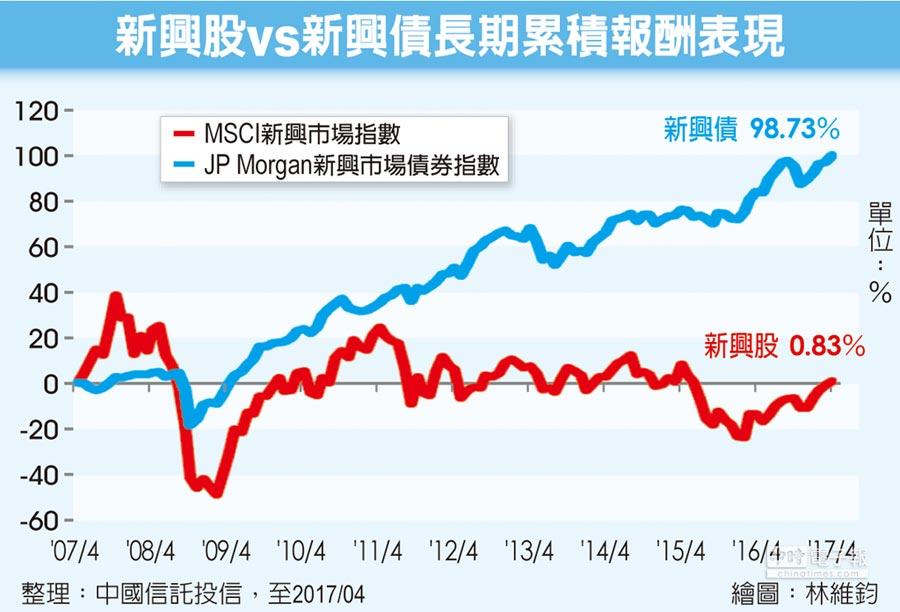 新興股vs新興債長期累積報酬表現