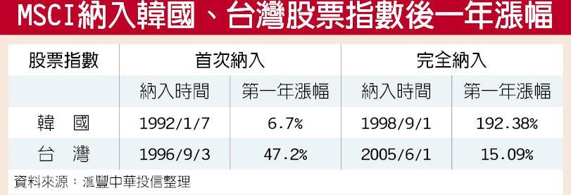MSCI納入韓國、台灣股票指數後一年漲幅