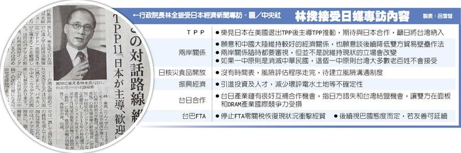 行政院長林全接受日本經濟新聞專訪。圖/中央社