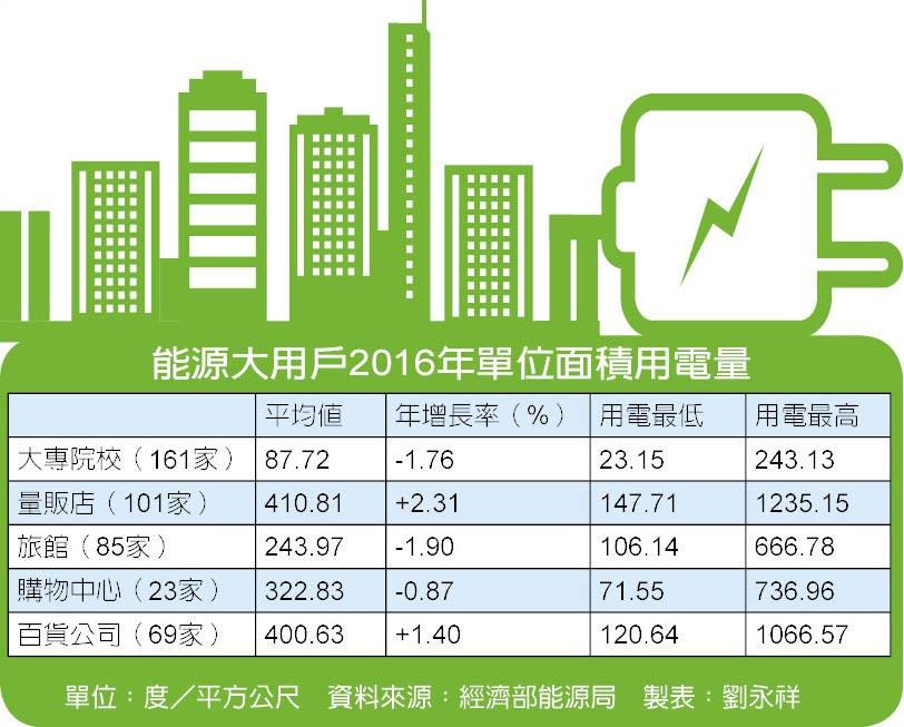 能源大用戶2016年單位面積用電量