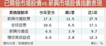 施羅德:新興市場股債多元布局 追成長