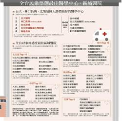 醫學中心好感度 台大、林口長庚、台北榮總 最受青睞
