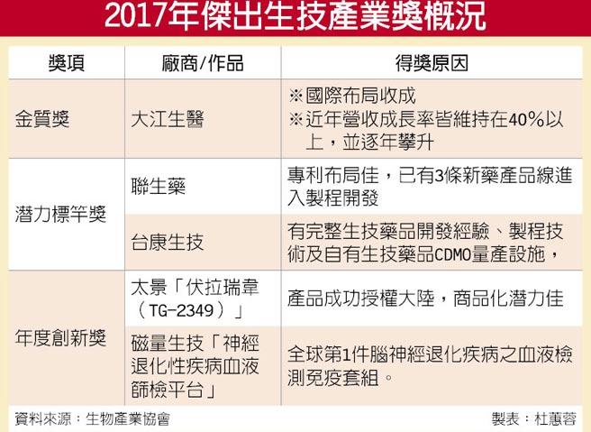 2017年傑出生技產業獎概況
