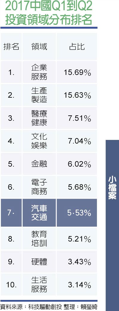 2017中國Q1到Q2投資領域分布排名