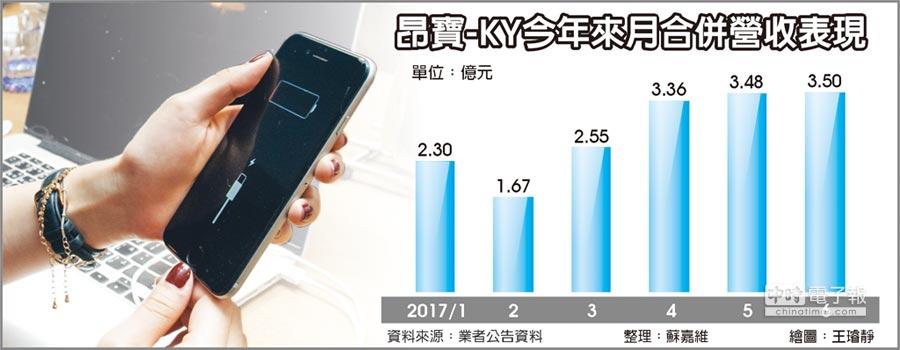 昂寶-KY今年來月合併營收表現