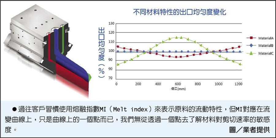 不同材料特性的出口均勻度變化  出口均勻度(%)  ●過往客戶習慣使用熔融指數MI(Melt index)來表示原料的流動特性,但MI對應在流變曲線上,只是曲線上的一個點而已,我們無從透過一個點去了解材料對剪切速率的敏感度。圖/業者提供