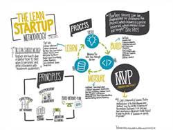 創業大哉問:要準備到什麼程度才能開始創業?