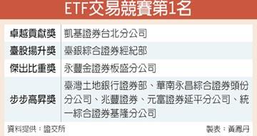 ETF交易賽 臺銀證券奪冠