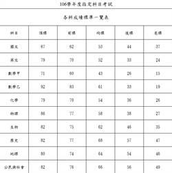 指考成績五標公布 數乙滿分人數十年最多