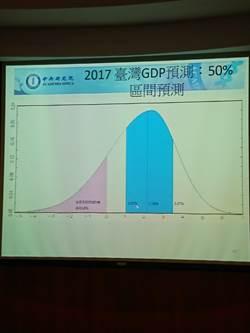 中研院經濟所:外需回溫 經濟成長率上修至2.18%