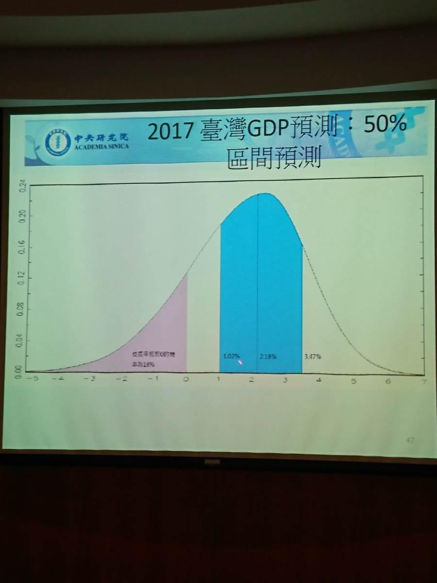 中研院經濟所大幅上修今年台灣經濟成長預測至2.18%,信賴區間為1.02%~3.47%。(陳碧芬攝)