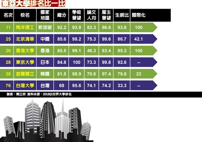 東亞大學排名比一比