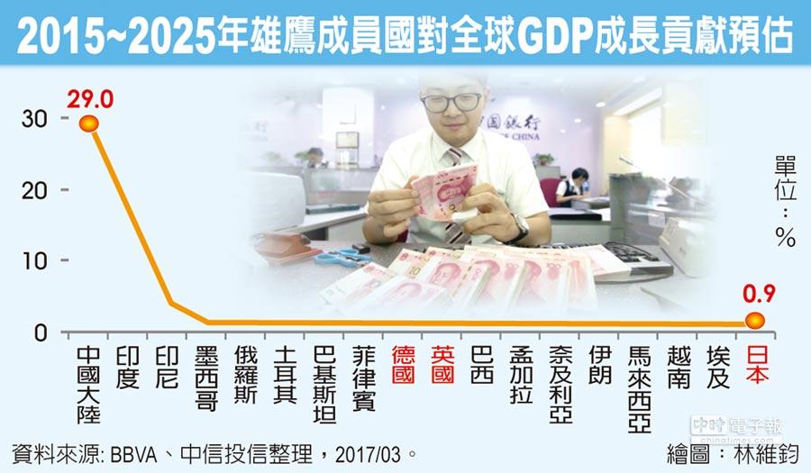 2015~2025年雄鷹成員國對全球GDP成長貢獻預估