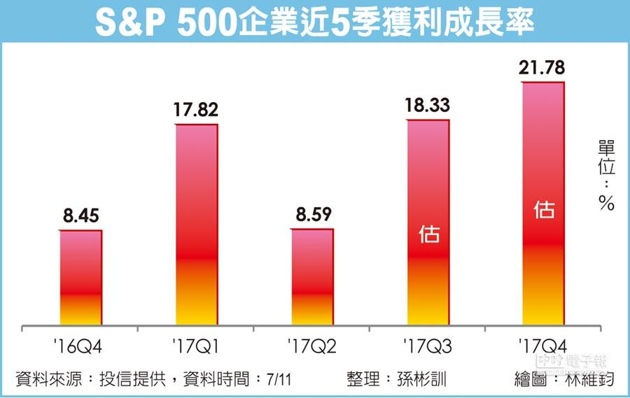 S&P 500企業近5季獲利成長率