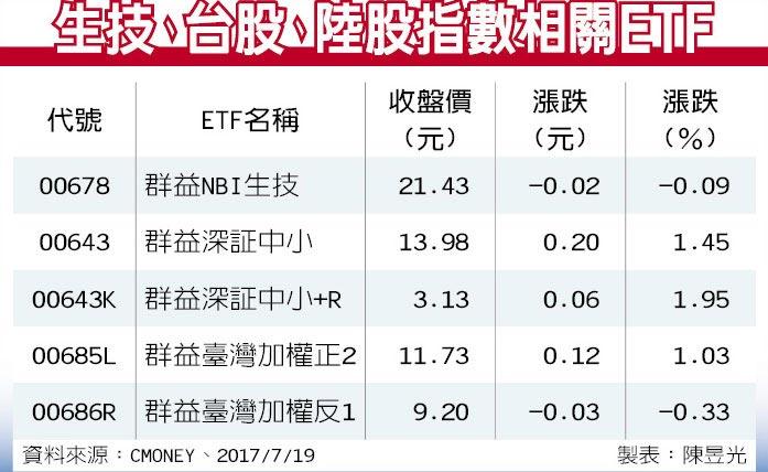 生技、台股、陸股指數相關ETF