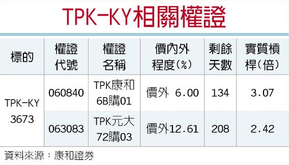 TPK-KY相關權證