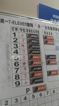 潘武雄神表現 賽前攻守名單就預測?