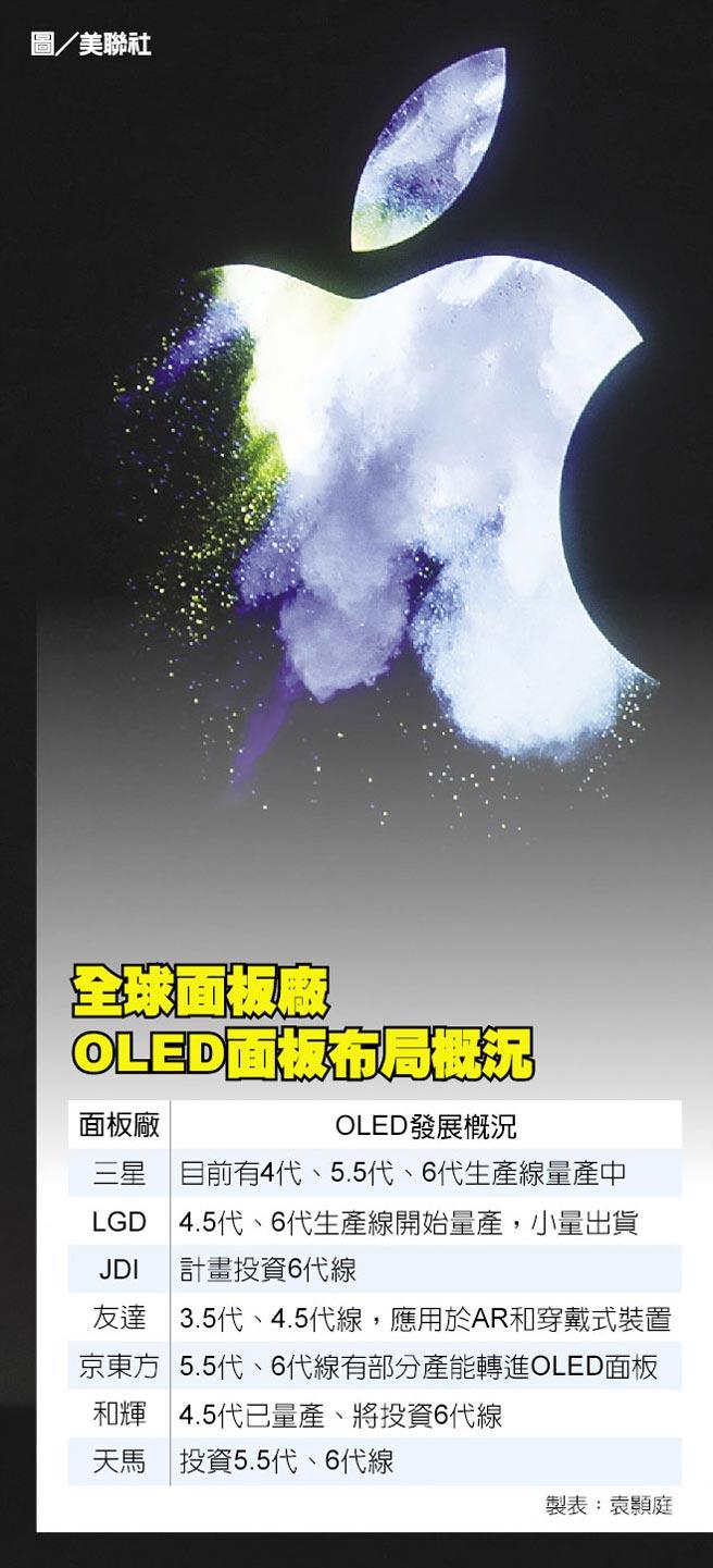 全球面板廠OLED面板布局概況
