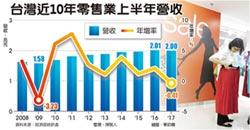 台灣上半年很blue 零售負成長 海嘯來首見