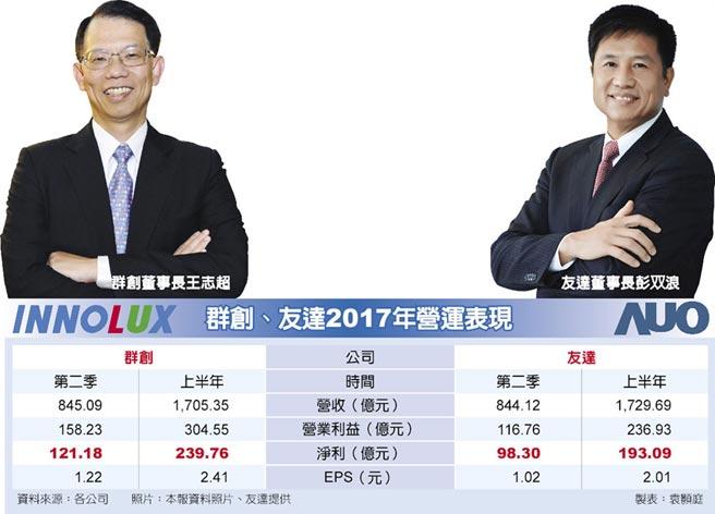群創、友達2017年營運表現  友達董事長彭双浪  群創董事長王志超
