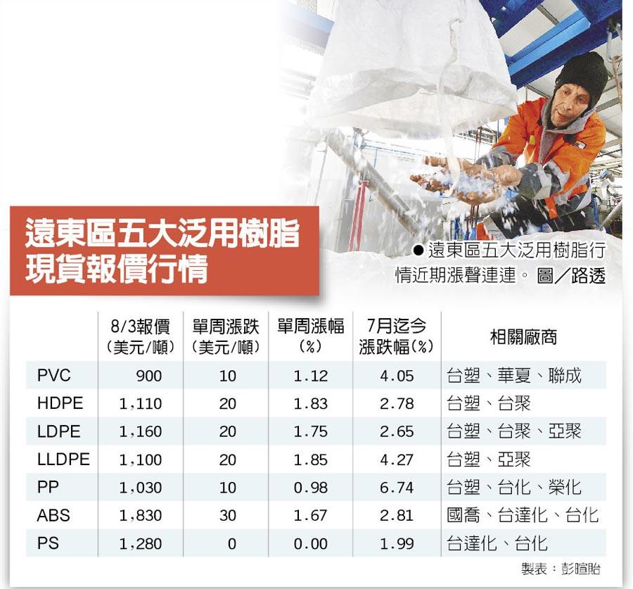 遠東區五大泛用樹脂現貨報價行情  ●遠東區五大泛用樹脂行情近期漲聲連連。圖/路透
