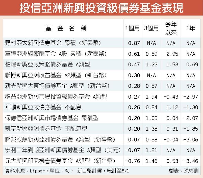 投信亞洲新興投資級債券基金表現