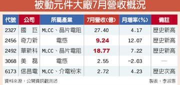 奇力新達9.24億元,年增89% 華新科衝18.77億元,連3月創高 7月齊攻頂