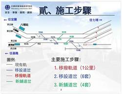 提升東部幹線運能 台鐵11月底完成七堵八堵間橫渡線
