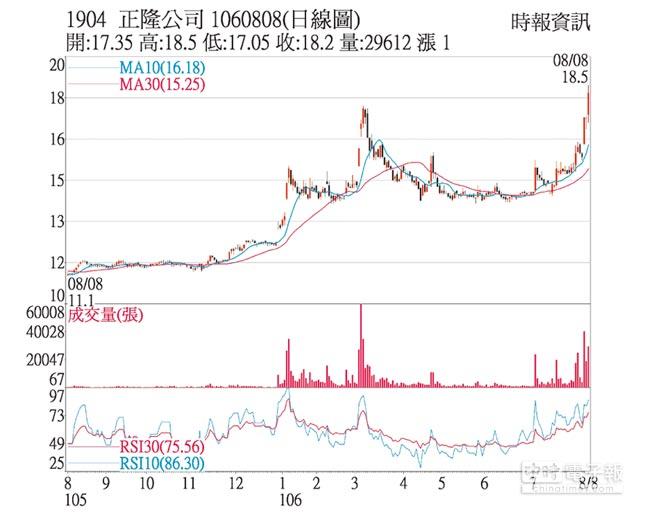 1904 正隆公司 1060808(日線圖)