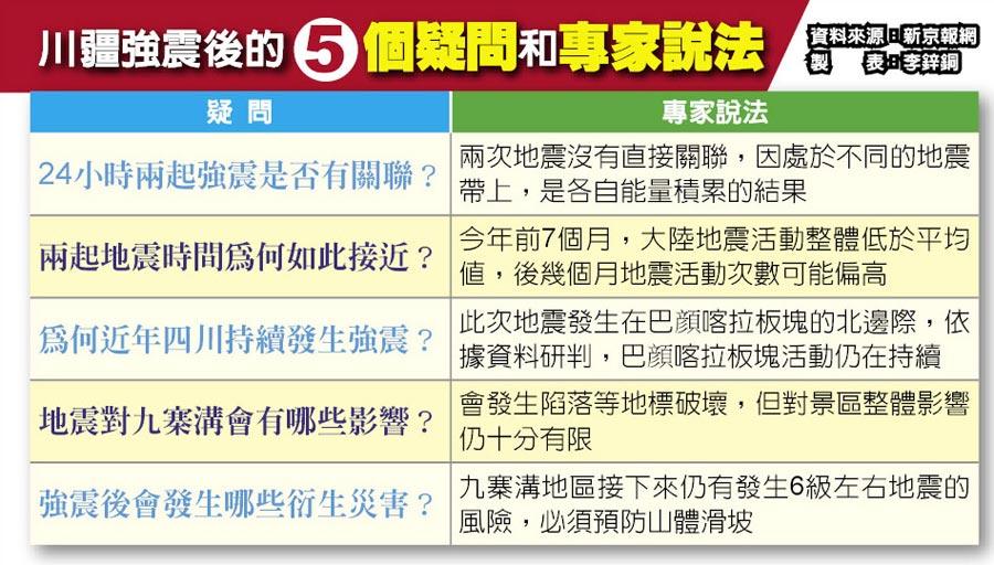 川疆強震後的5個疑問和專家說法