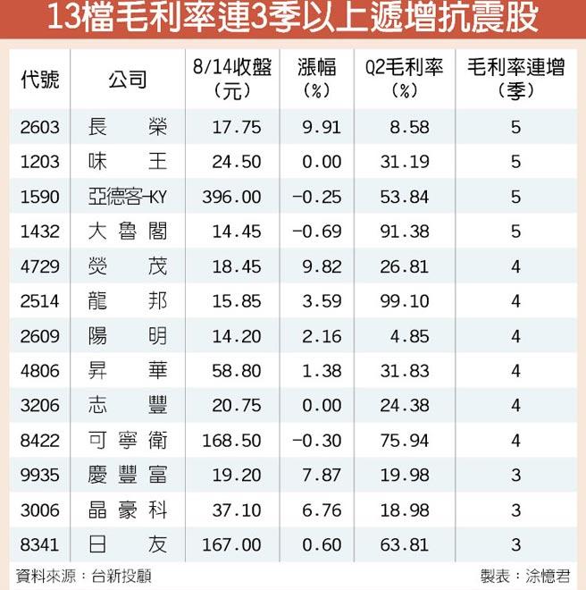 13檔毛利率連3季以上遞增抗震股