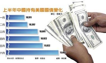 6月狂買443億美元 中國重登美最大債主