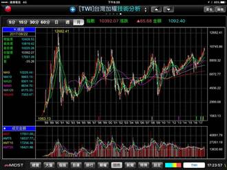 台股萬點天數將破紀錄 謝金河卻嘆:台灣資本市場已是全球後段班