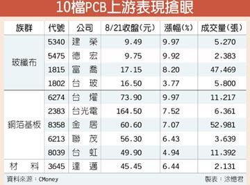 韓國大搶料 PCB上游發燒