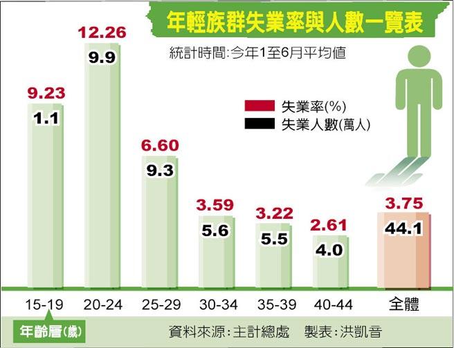 年輕族群失業率與人數一覽表