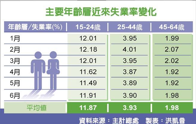 主要年齡層近來失業率變化