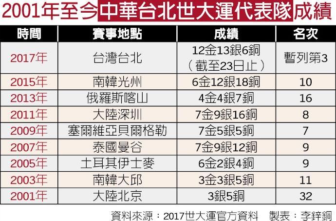 2001年至今中華台北世大運代表隊成績