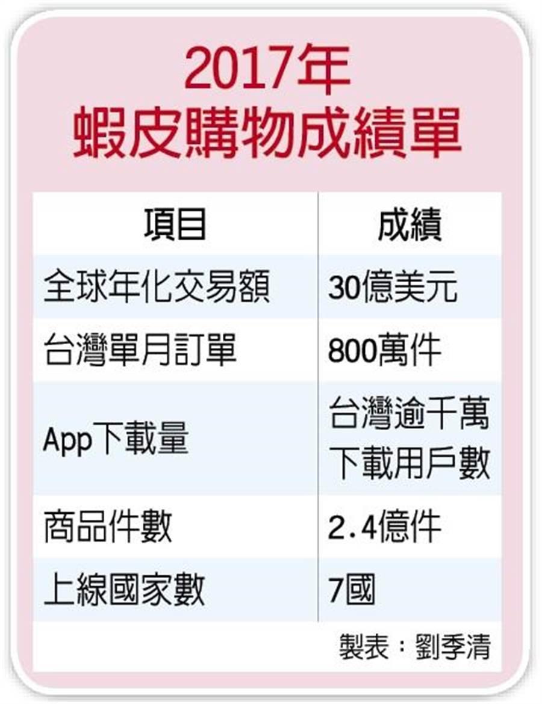 2017蝦皮購物成績單