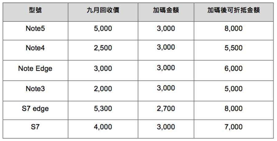 三星Note 8舊機換新機的升級方案。這些手機之外的三星手機,也可至官網估價。(表/三星提供)