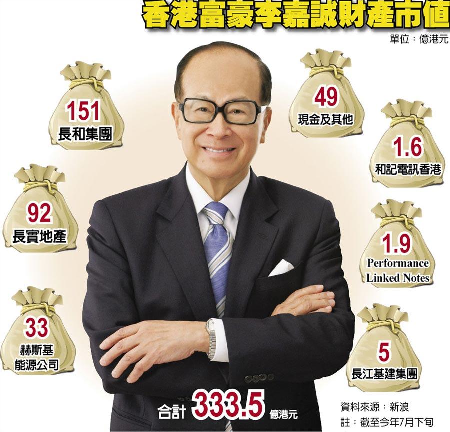 香港富豪李嘉誠財產市值