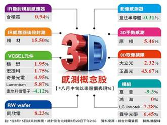 《先探投資週刊》全球3D感測颳起旋風