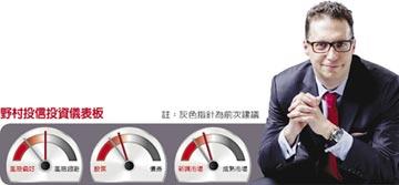 多元投資領航觀點-放心,多頭行情還在!但真正亮點在中國