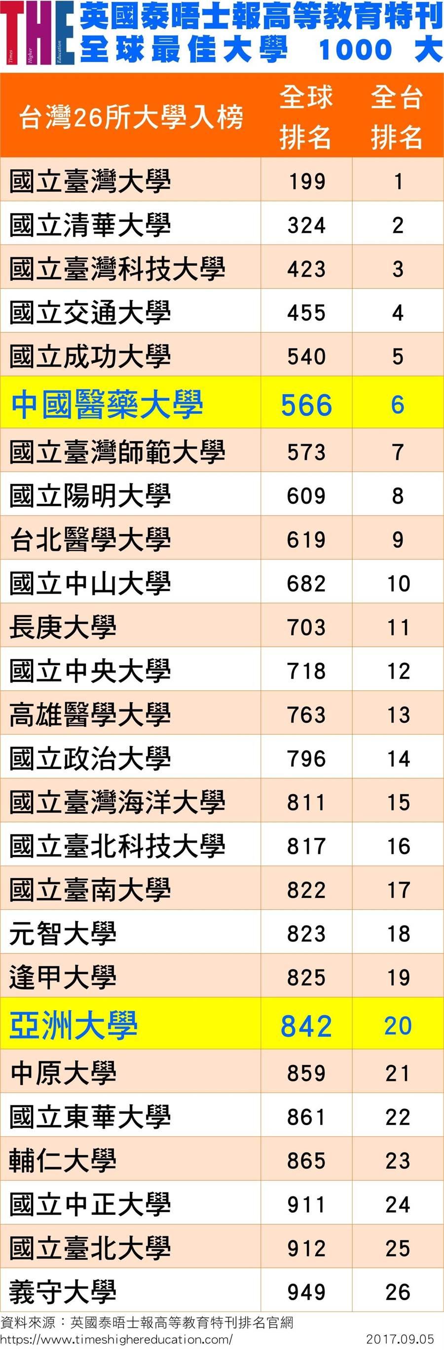 英國泰晤士報高教特刊世界大學排名表。(亞大提供)