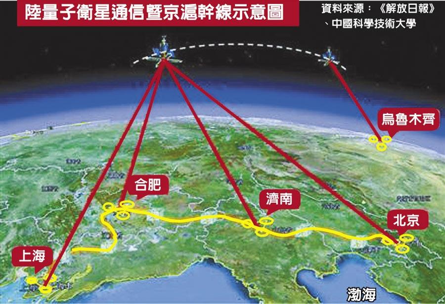 陸量子衛星通信暨京滬幹線示意圖