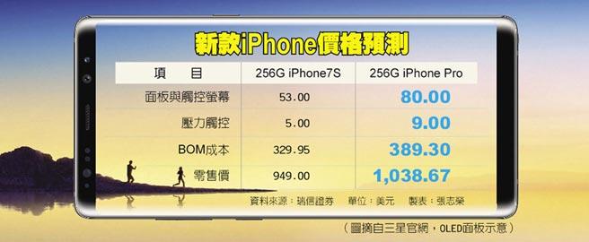 新款iPhone價格預測