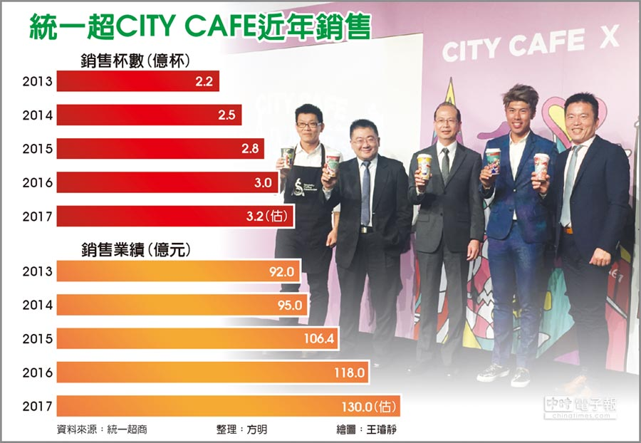 統一超CITY CAFE近年銷售