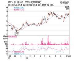 熱門股-明基材 獲利改善股價強