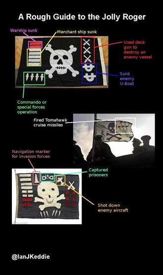 美國核潛艦高掛骷髏旗 代表什麼意思呢?