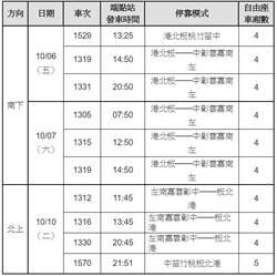 中秋連假疏運 高鐵加開10班列車