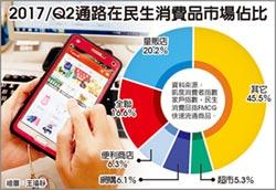 電商、全聯夯 民生消費品增長6.3%